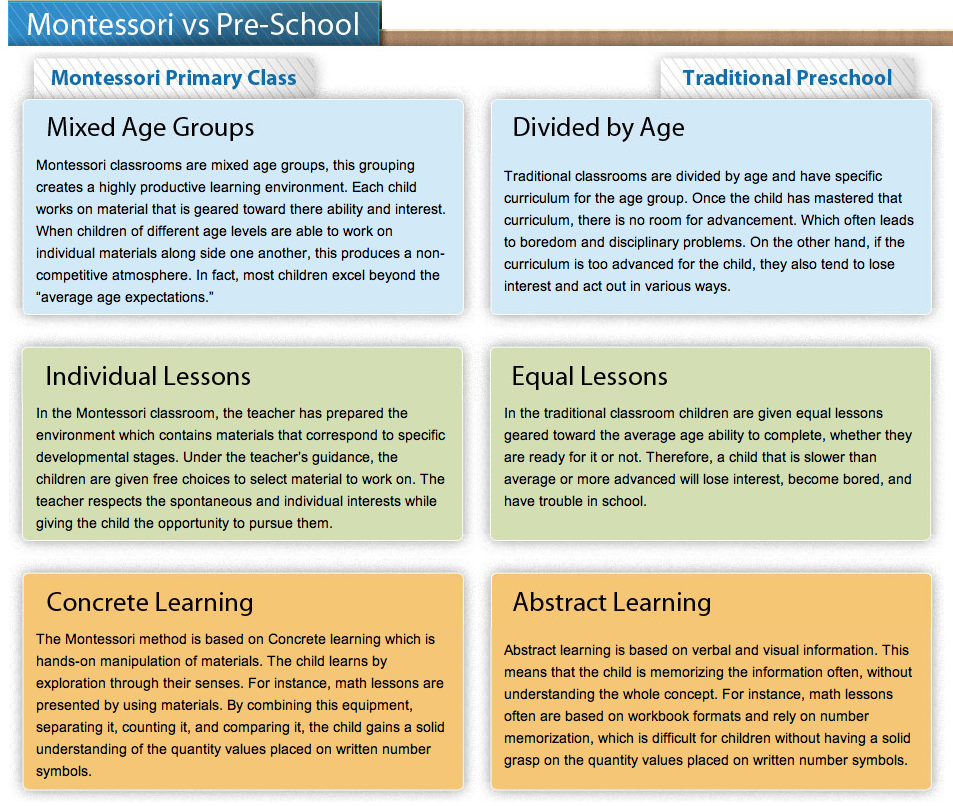 montessori preschool vs traditional preschool